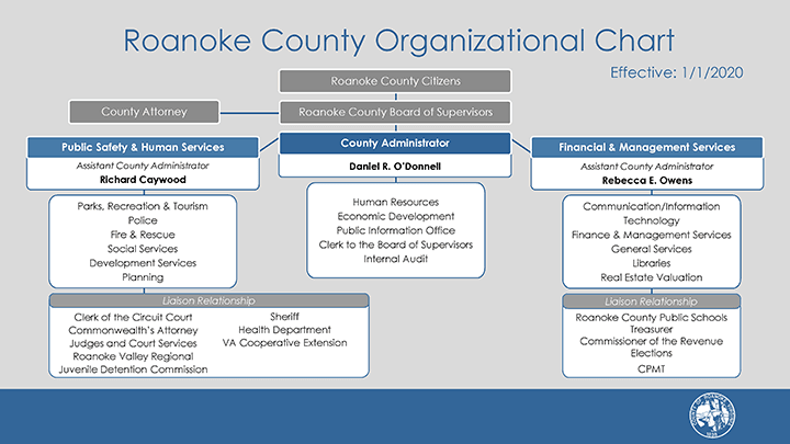 2020 Roanoke County Organizational Chart Opens in new window
